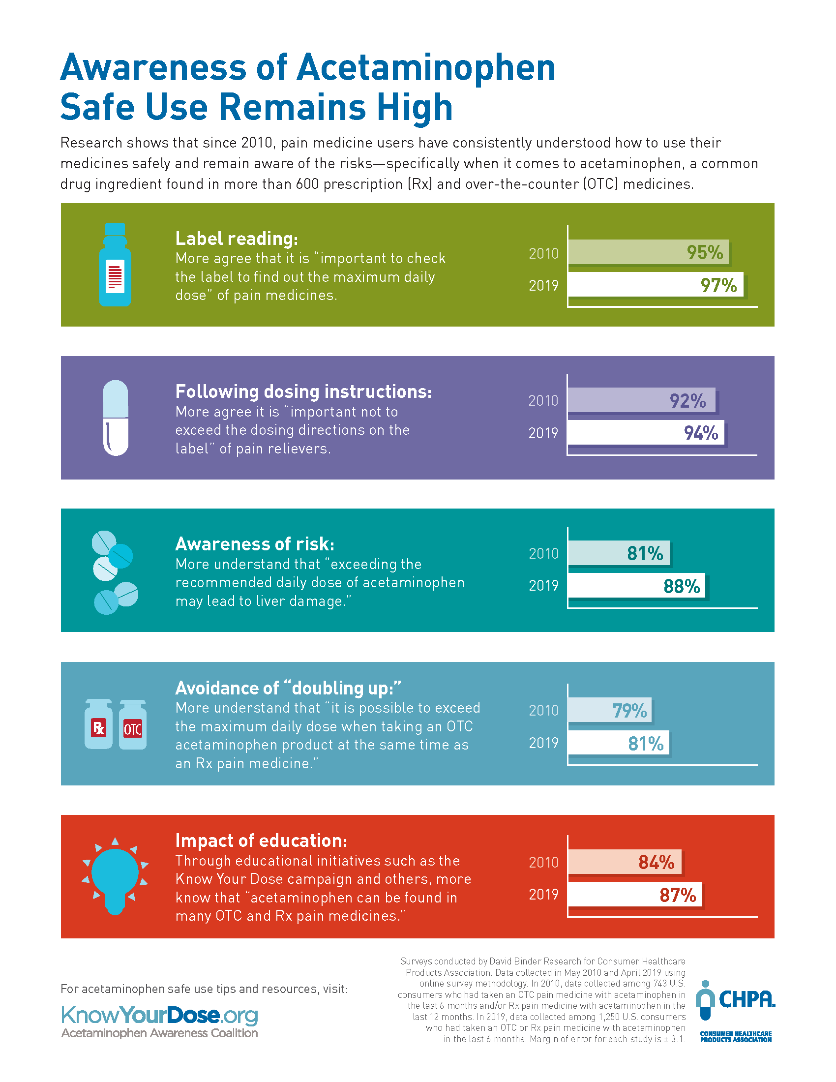 multicolored infographic demonstrating awareness of acetaminophen safe use rates