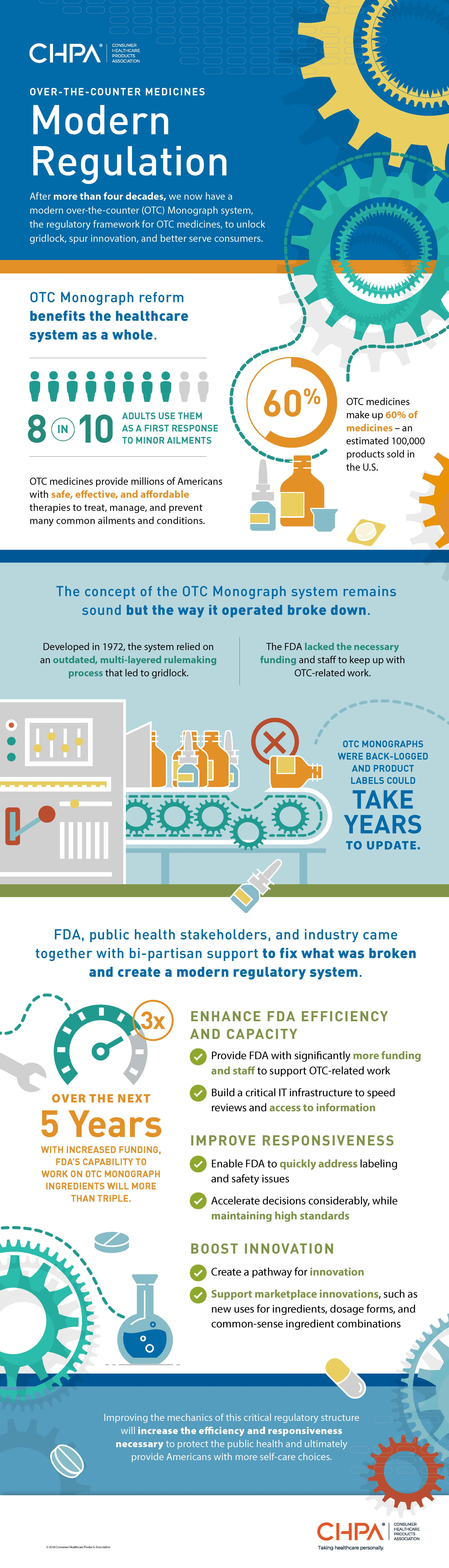 long vertical infographic outlining the highlights of OTC monograph reform
