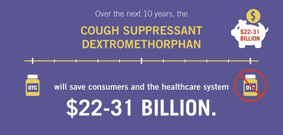 Over the Next Ten Years DXM Will Save Consumers and the Healthcare System $22-31 Billion